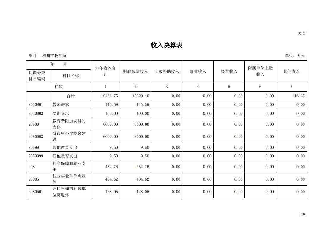 2019年441400_118部门决算(5).pdf_page_10.jpg