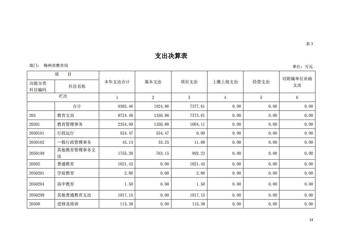 2019年441400_118部门决算(5).pdf_page_13.jpg