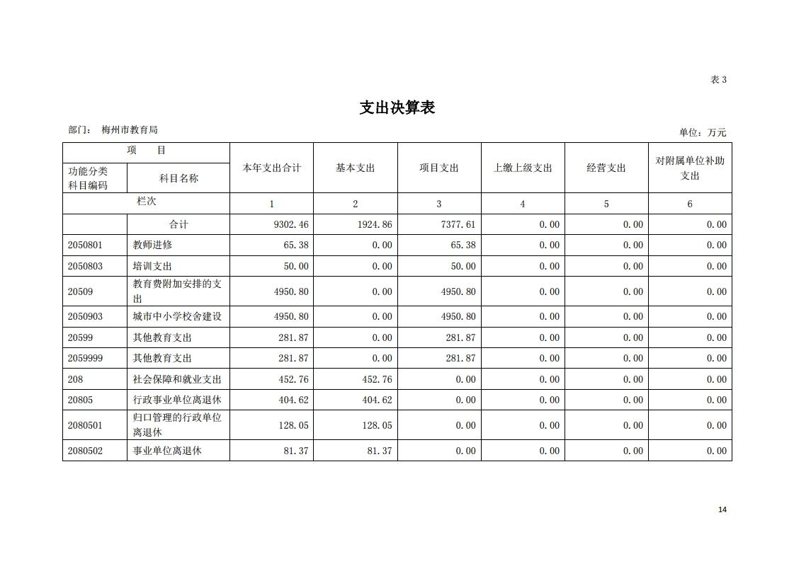 2019年441400_118部门决算(5).pdf_page_14.jpg