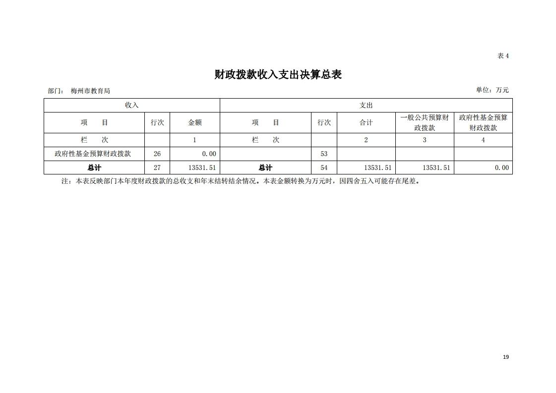 2019年441400_118部门决算(5).pdf_page_19.jpg
