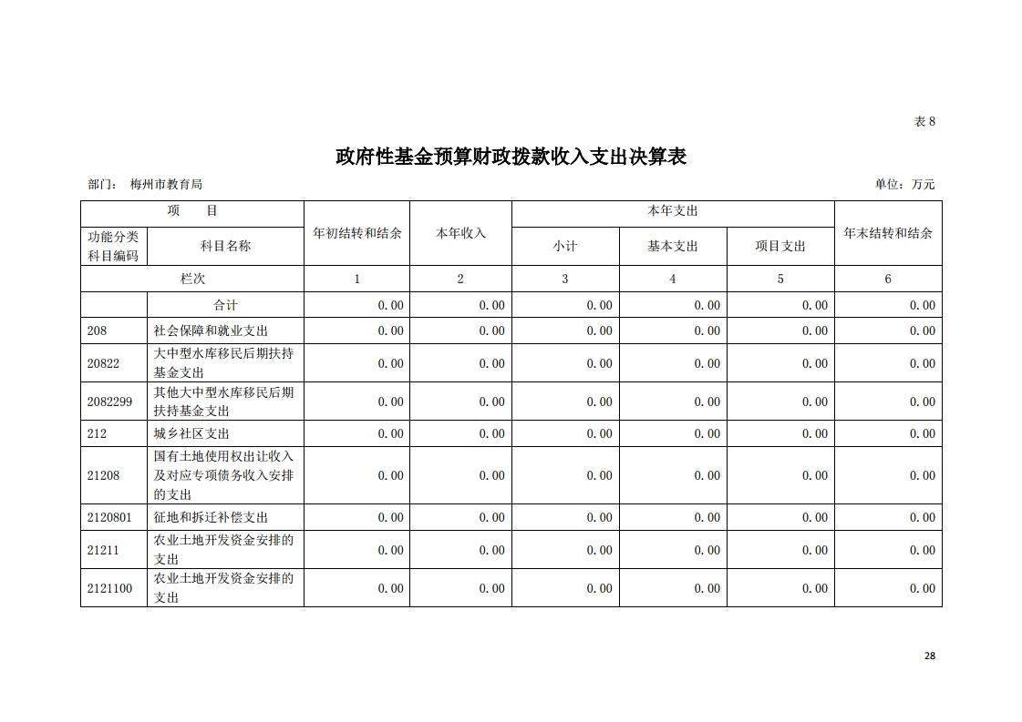 2019年441400_118部门决算(5).pdf_page_28.jpg