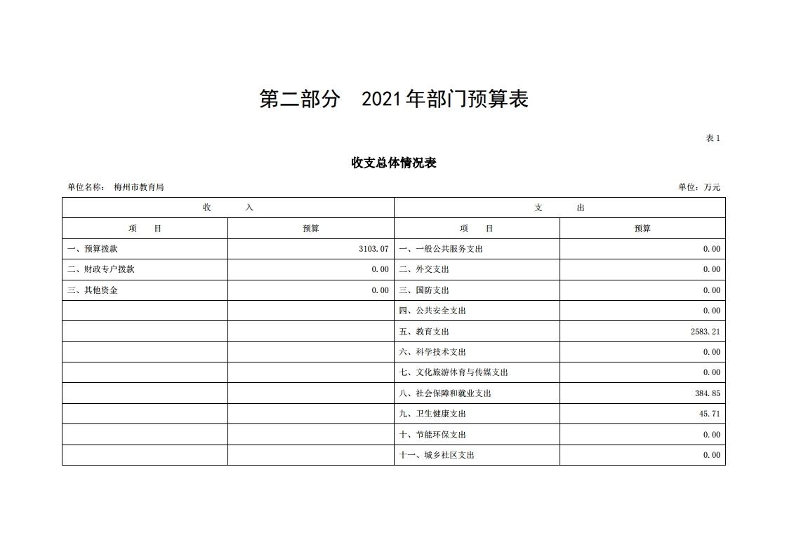 2021年441400_118部门预算.pdf_page_06.jpg
