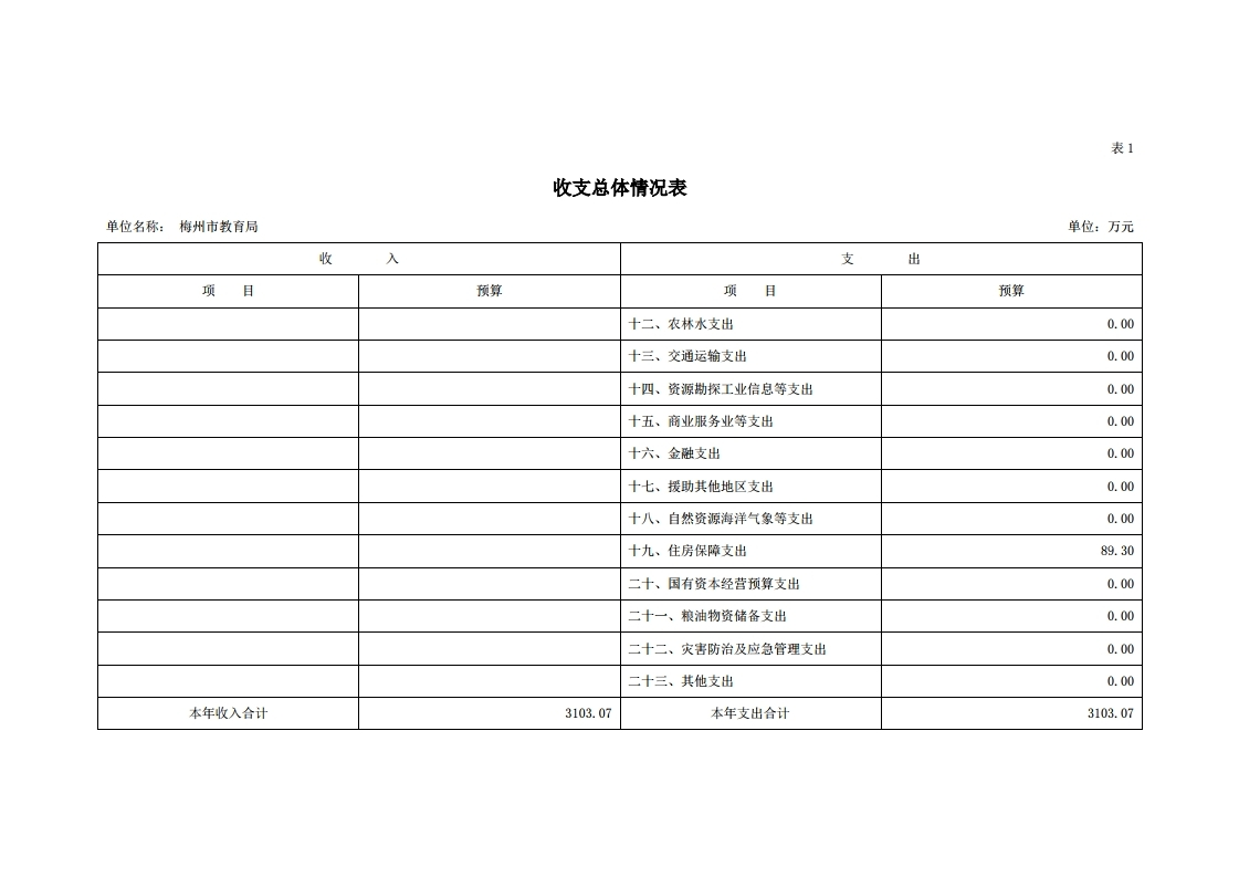 2021年441400_118部门预算.pdf_page_07.jpg