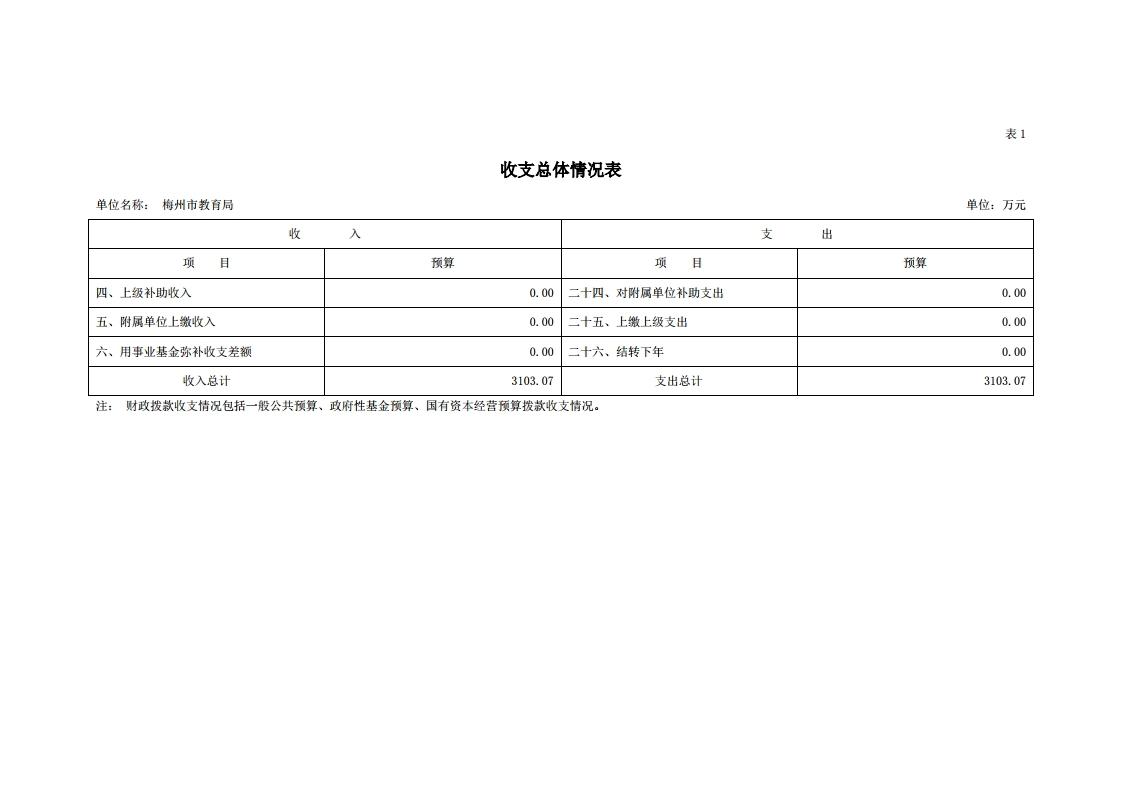 2021年441400_118部门预算.pdf_page_08.jpg