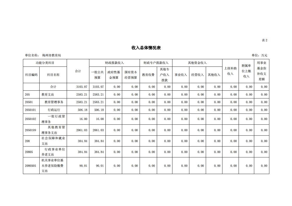 2021年441400_118部门预算.pdf_page_09.jpg