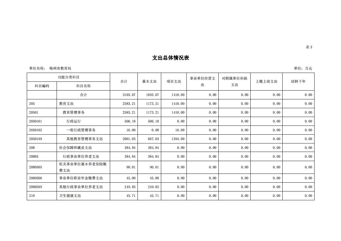 2021年441400_118部门预算.pdf_page_11.jpg
