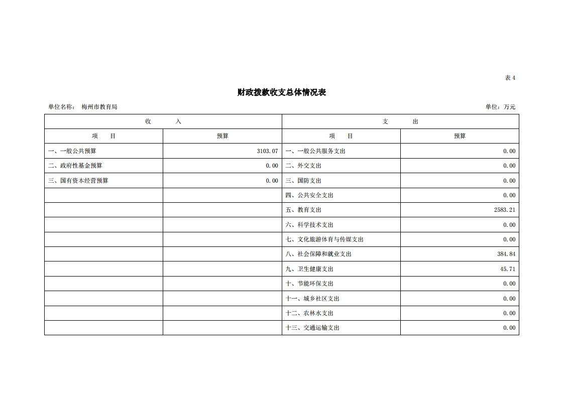 2021年441400_118部门预算.pdf_page_13.jpg