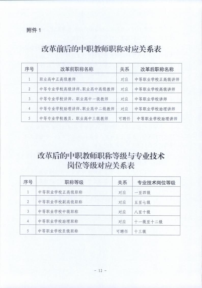 梅市人社函〔2021〕104号梅州市人力资源和社会保障局 梅州市教育局于印发《梅州市深化中等职业学校教师职称制度改革实施工作方案》的通知.pdf_page_12.jpg