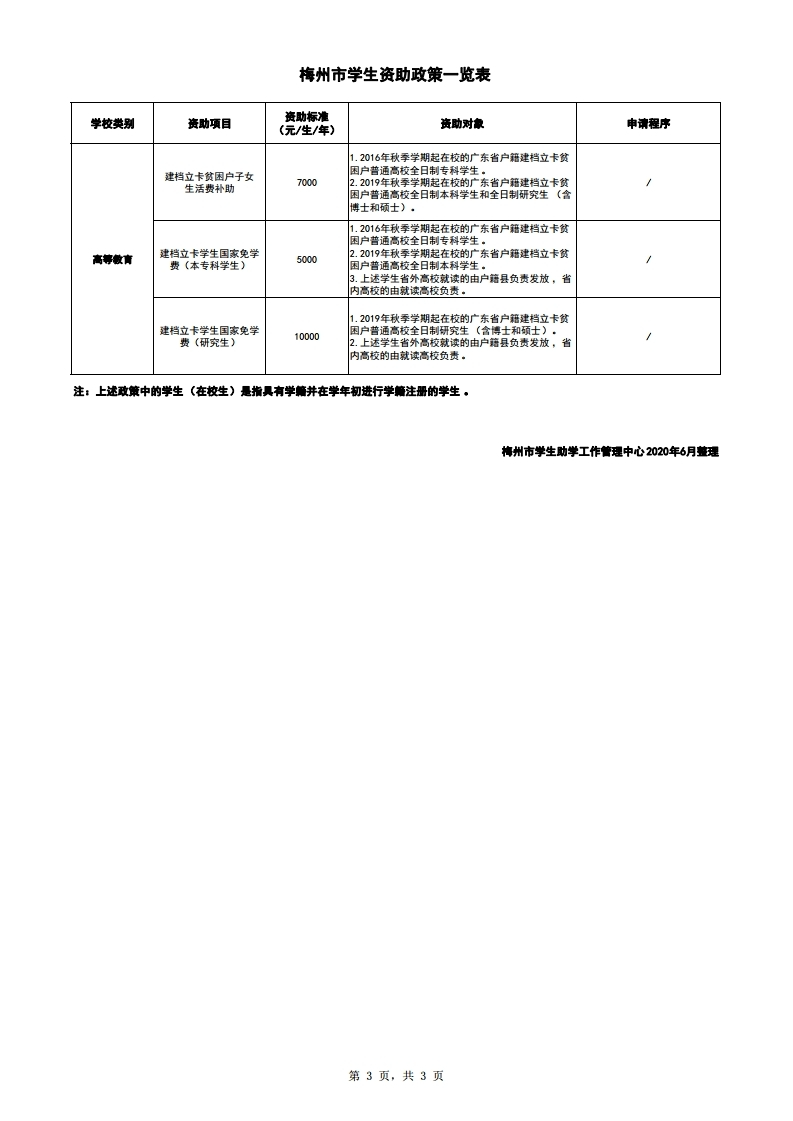 梅州市学生资助政策一览表(公开).pdf_page_3.jpg