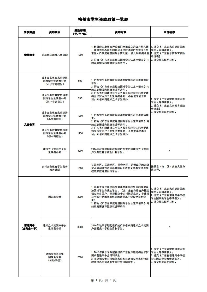 梅州市学生资助政策一览表(公开).pdf_page_1.jpg