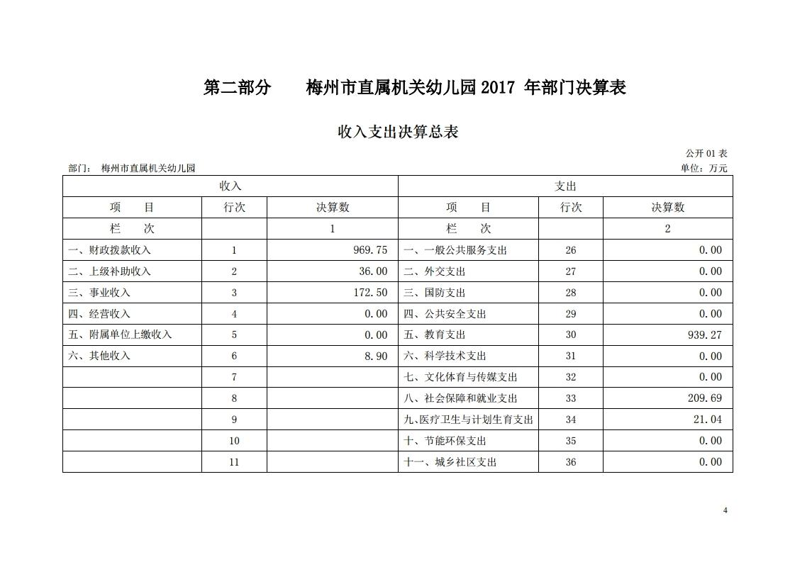 2017年梅州市直属机关幼儿园决算公开报告.pdf_page_04.jpg