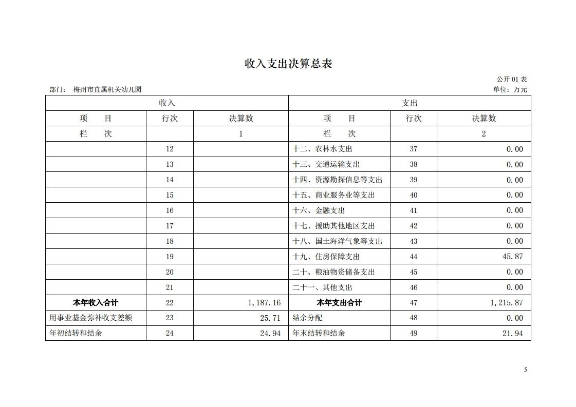 2017年梅州市直属机关幼儿园决算公开报告.pdf_page_05.jpg