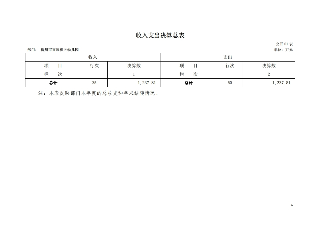 2017年梅州市直属机关幼儿园决算公开报告.pdf_page_06.jpg
