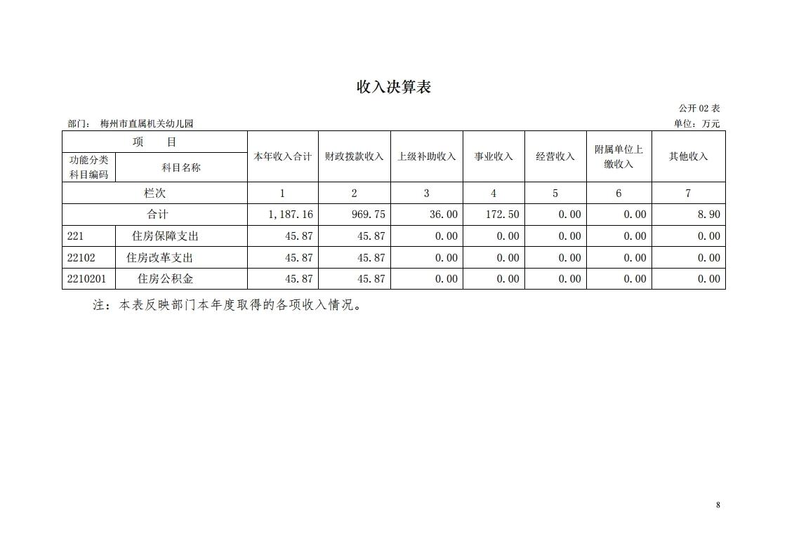 2017年梅州市直属机关幼儿园决算公开报告.pdf_page_08.jpg