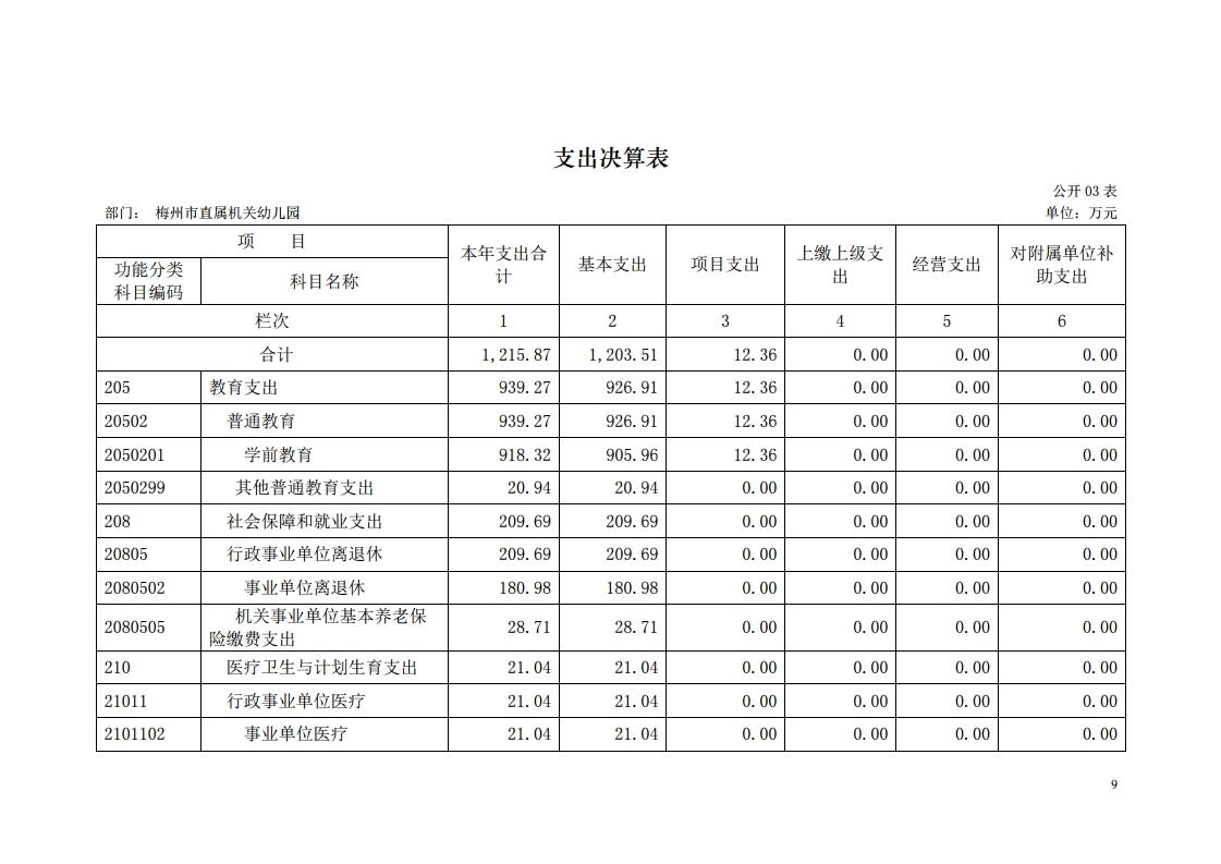 2017年梅州市直属机关幼儿园决算公开报告.pdf_page_09.jpg