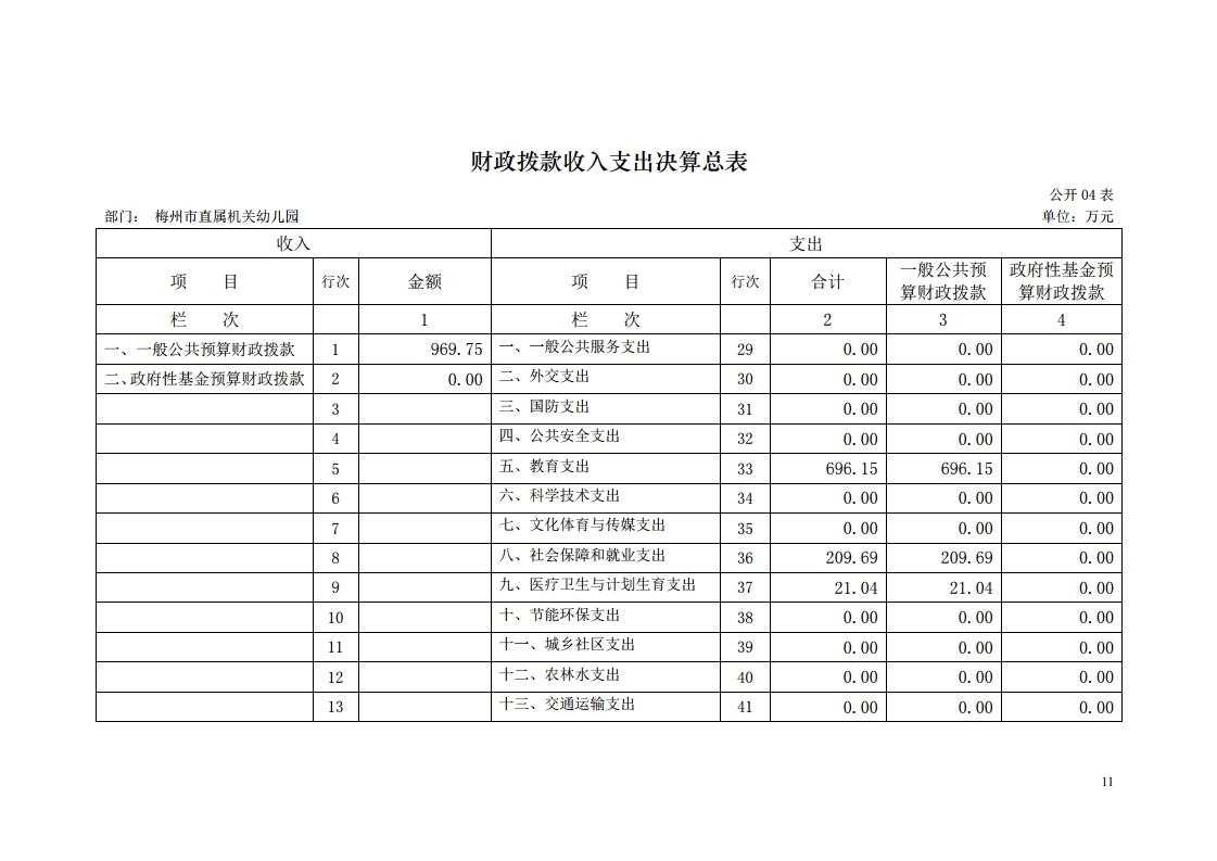 2017年梅州市直属机关幼儿园决算公开报告.pdf_page_11.jpg