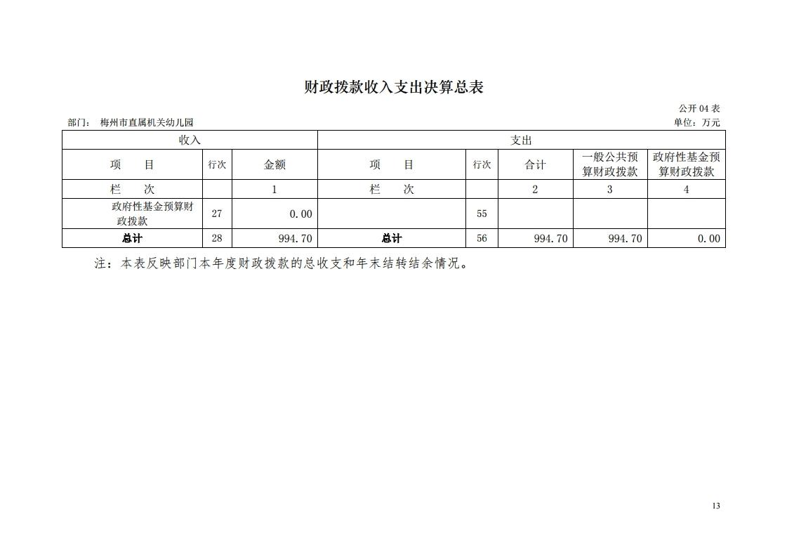 2017年梅州市直属机关幼儿园决算公开报告.pdf_page_13.jpg