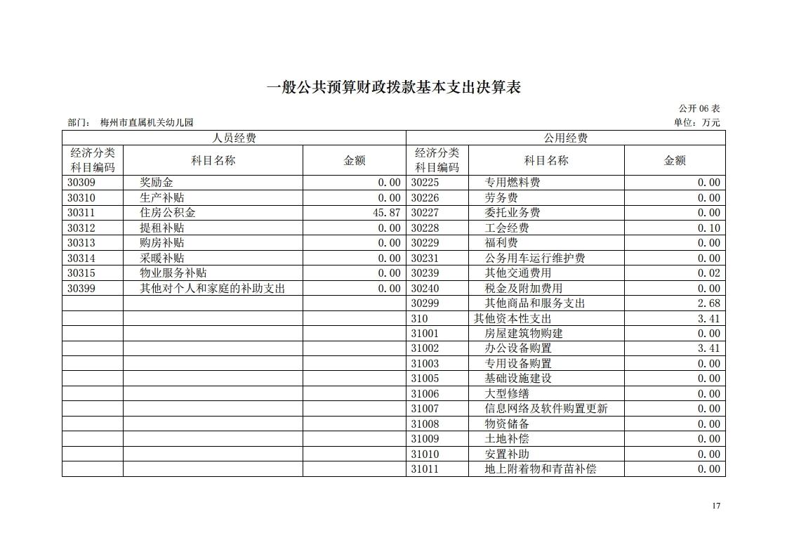 2017年梅州市直属机关幼儿园决算公开报告.pdf_page_17.jpg