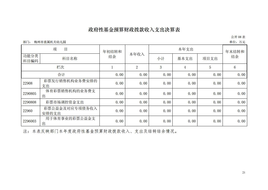 2017年梅州市直属机关幼儿园决算公开报告.pdf_page_21.jpg
